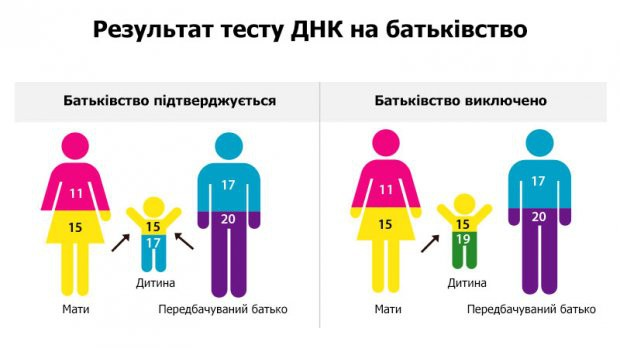 Аналіз ДНК на батьківство